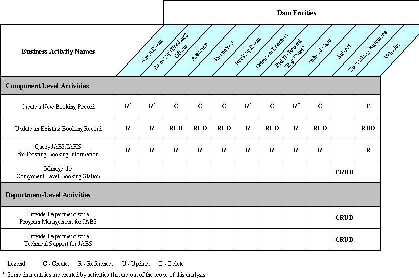 DOJ: IT Strategic Plan - Appendix F