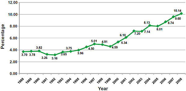 weed potency chart: U national cannabis cultivation trends domestic cannabis