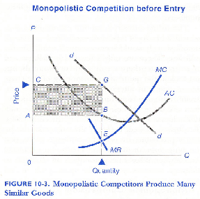 Chart showing Monopolistic Competition Before Entry.