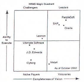 Chart depicting the HRMS Magic Quadrant