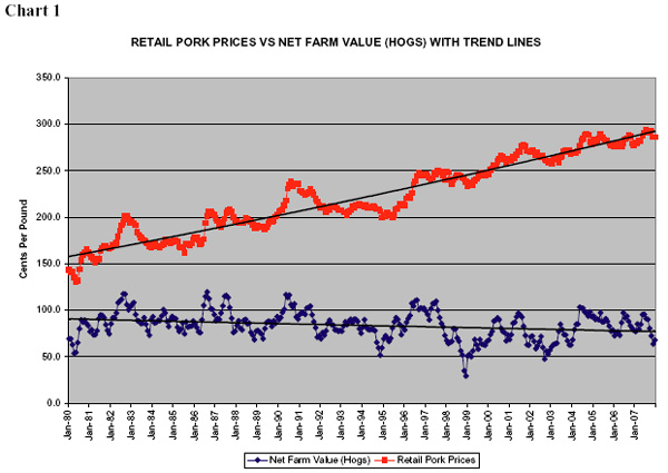 Chart 1: Retail Pork Prices vs Net Farm Value (Hogs) with Trend Lines