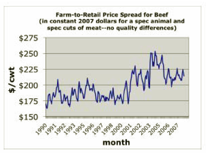 Farm-to-Retail Price Spread for Beef (in constant 2007 dollars for a spec animal and spec cuts of meat--no quality differences)