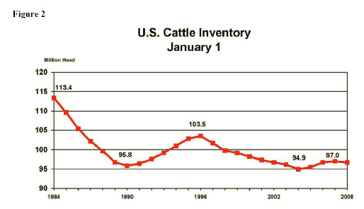 Figure 2: U.S. Cattle Inventory January 1
