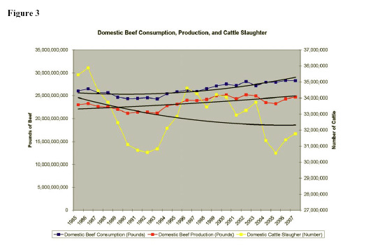 Figure 3: Domestic Beef Consumption, Production, and Cattle Slaughter chart.