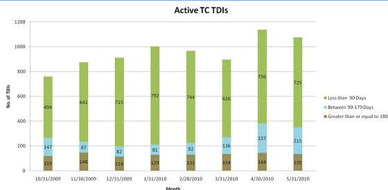 Chart: Active TC TDIs at each month end from 10/31/2009 through 5/31/2010. TDIs open less than 90 days are shown in green. TDIs open between 90-179 days are shown in blue. TDIs open greater than or equal to 180 days are shown in brown.
