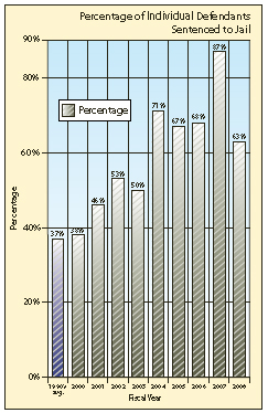 A graph showing the percentage of individual defendants sentenced to jail by fiscal year.
