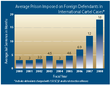 A graph showing the average prison imposed on foreign defendants in international cartel cases by comparing the average jail sentence in months by fiscal year.