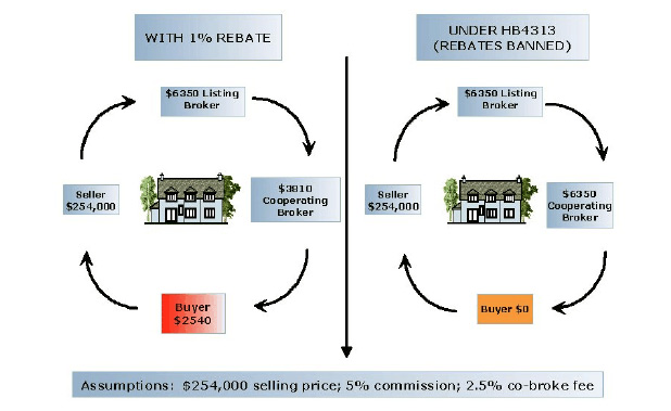 Two options for selling a $254,000 house