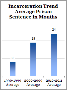 Average Prison Sentence in Months