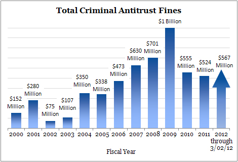 US antitrust ciminal fines