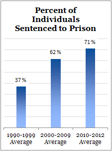Percent of Individuals Sentenced to Prison