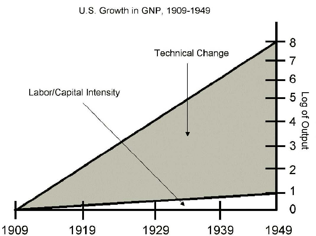 Graph representing U.S. growth in gross domestic product from 1909 to 1949.