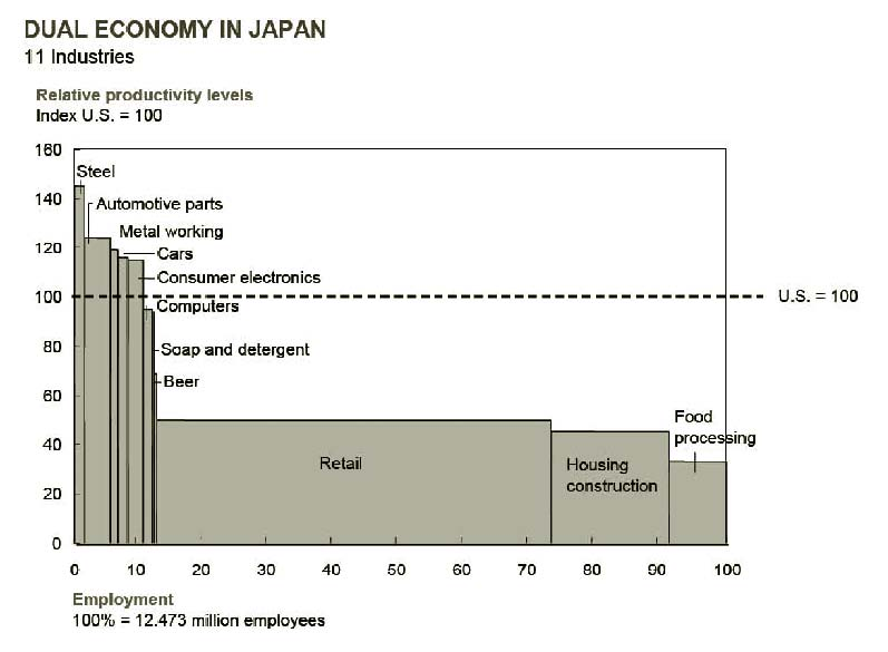 Chart representing relative productivity levels of Japanese industries, as compared to the productivity of comparable U.S. industries