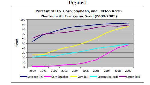 Figure 1:  Line graph showing a percent of U.S. corn, soybean, and cotton acres planted with transgeneric seed (2000-2009)