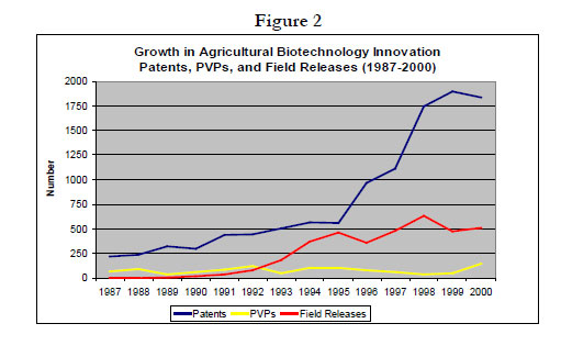 Figure 2: Line graph showing growth in Agricultural Biotechnology Innovation Patents, PVPs and Field Release (1987-2000)