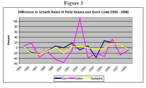 Figure 3: Line graph showing a difference in growth rates of yield values and seed costs (1995-2008)