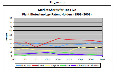 Figure 5: Line graph showing market shares for top five Plant Biotechnology Patent Holders (1999-2008)