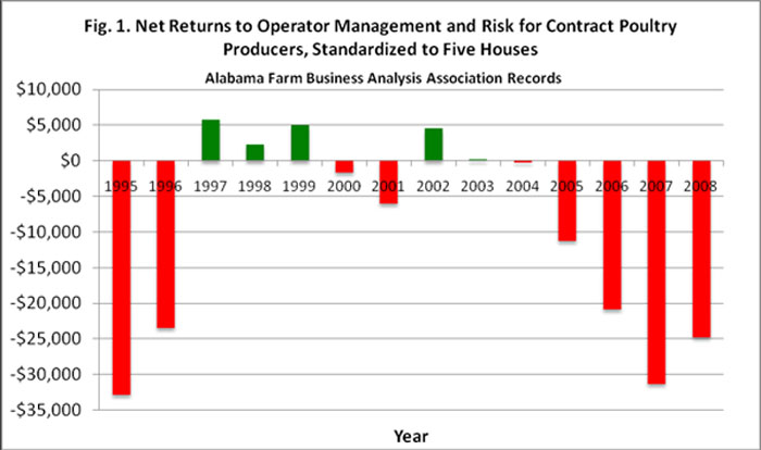 Figure 1: Net Returns to Operator Management and Risk for Contract Poultry Producers, Standardized to Five Houses