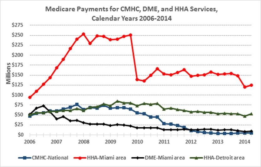 Medicare Payments for CMHC, DME, and HHA Services Calendar Year 2006-2014