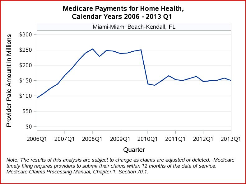 Medicare Payments for Home Health from 2006 to 2013 Q1 - Miami