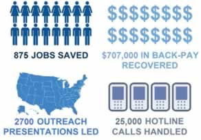 a graphic showing the Office of Special Counsel saved 875 jobs and $707,000 in back-pay, handled 25,000 hotline calls, and led 2700 outreach presentations across the country over the last four fiscal years.