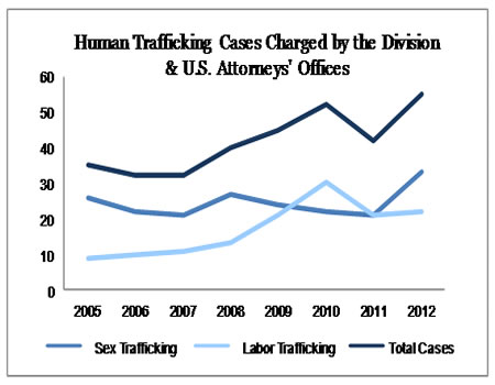 human trafficking term papers