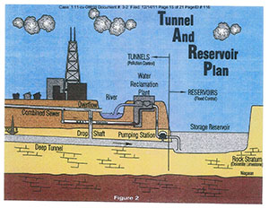 Tunnel Reservoir Plan
