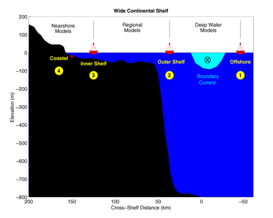 Diagram of continental shelf.  Courtesy of the Integrated Ocean Observing System at NOAA.