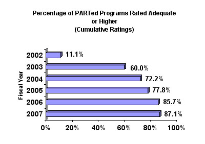 Percentage of PARTed Programs Rated Adequate or Higher for the Fiscal Years(Cumulative Ratings)  2002 - 11.1% , 2003 - 60.0% , 2004 - 72.2% , 2005 - 77.8% , 2006 - 85.7% , 2007 - 87.1%