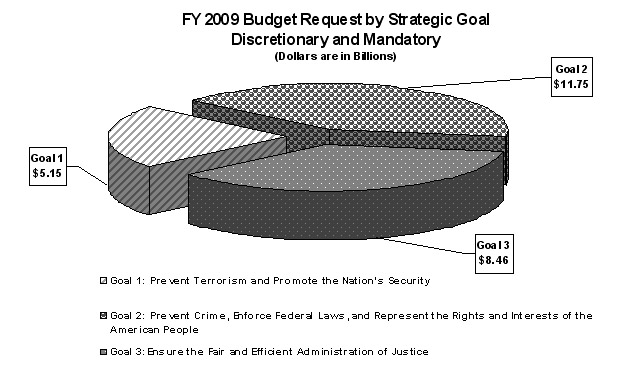 Ensure the Fair and Efficient Administration of Justice ($8.46 billion)  Total $25.36 billion.