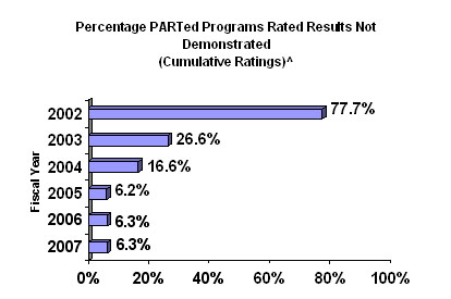 Percentage of PARTed Programs Rated Results Not Demonstrated  2002 - 77.7% , 2003 - 26.6% , 2004 - 16.6% , 2005 - 6.2% , 2006 - 6.3% , 2007 - 6.3%
