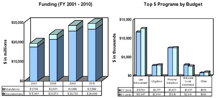 Funding (FY 2001 - 2010) Figures in Millions.  Top 5 Programs by Budget. Figures in Thousands.
