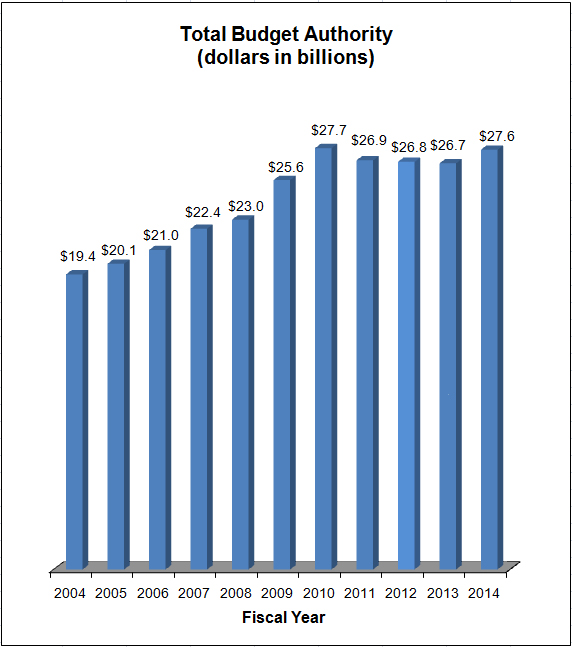 Graph showing Total Budget Authority (dollars in billions)  2004   19.4   2005    20.1   2006    21   2007    22.4   2008    23   2009    25.6   2010    27.7   2011    26.9   2012    26.8   2013    26.7   2014    27.6