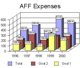 AFF Expenses