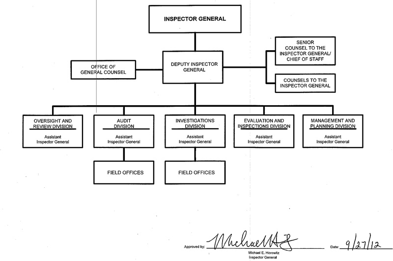 Office of the Inspector General organization chart