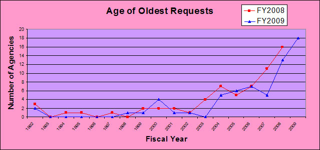 Age of Oldest Requests