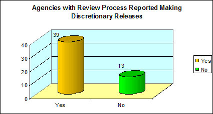 Agencies with Review Process Reported Making Discretionary Releases