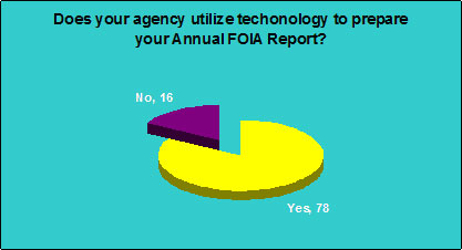 Does your agency utilize technology to prepare your Annual FOIA Report?