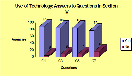 Use of Technology: Answers to Questions in Section IV