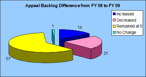 Appeal Backlog Difference from FY 08 to FY 09