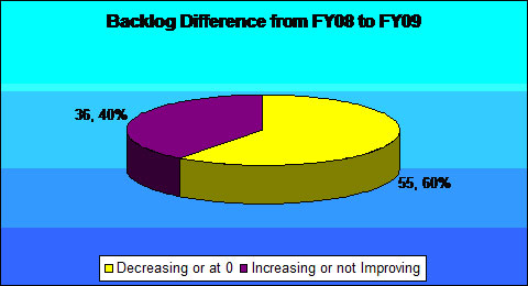 Backlog Difference from FY08 to FY09
