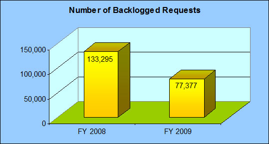 Number of Backlogged Requests