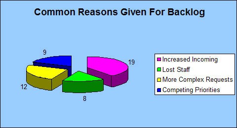 Common Reasons Given For Backlog