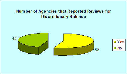 Number of Agencies that Reported Reviews for Discretionary Release
