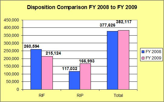Disposition Comparison FY 2008 to FY 2009