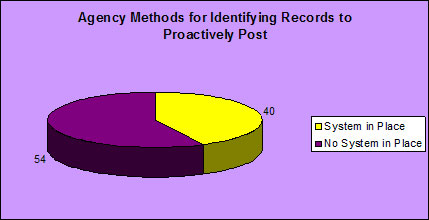 Agency Methods for Identifying Records to Proactively Post