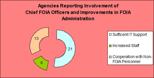 Agencies Reporting Involvement of Chief FOIA Officers and Improvements in FOIA Administration