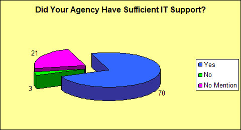 Did Your Agency Have Sufficient IT Support?