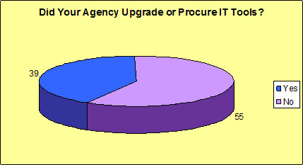 Did Your Agency Upgrade or Procure IT Tools?