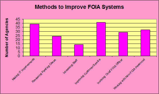 Methods to Improve FOIA Systems